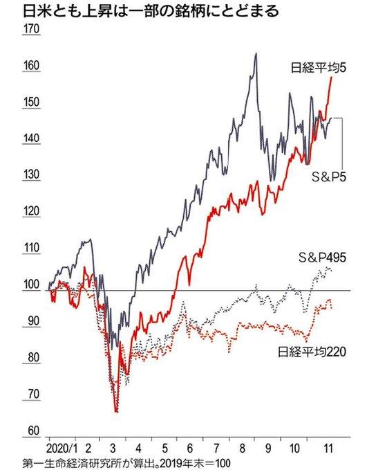 nikkei5 vs nikkei220 チャート