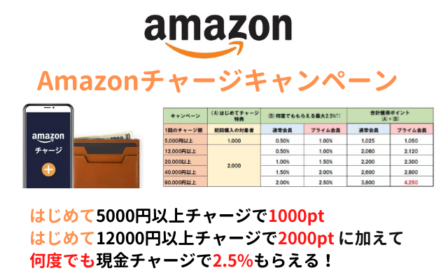 Amazonチャージで最大2000ポイント!初回&現金チャージで(はじめてでなくてもチャージで最大2.5%還元)