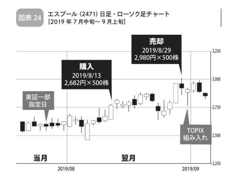 イベント投資:指数への昇格銘柄の株価推移