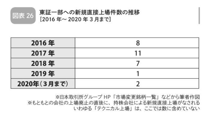 イベント投資:東証一部への新規直接上場件数の推移
