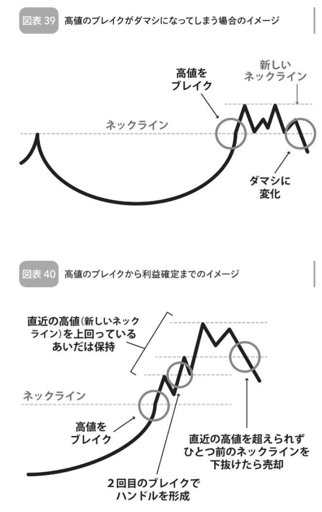 イベント投資:IPO高値更新銘柄の投資戦略