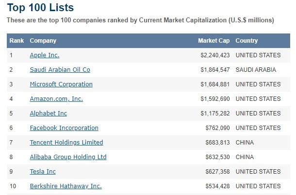 世界株式時価総額ランキング