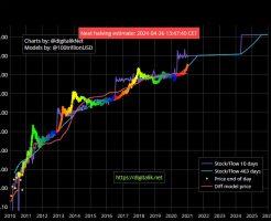 ビットコインの理論値と実際の価格推移