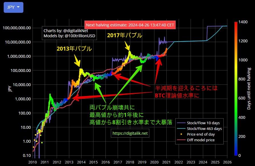 過去2回のビットコインバブルとその崩壊