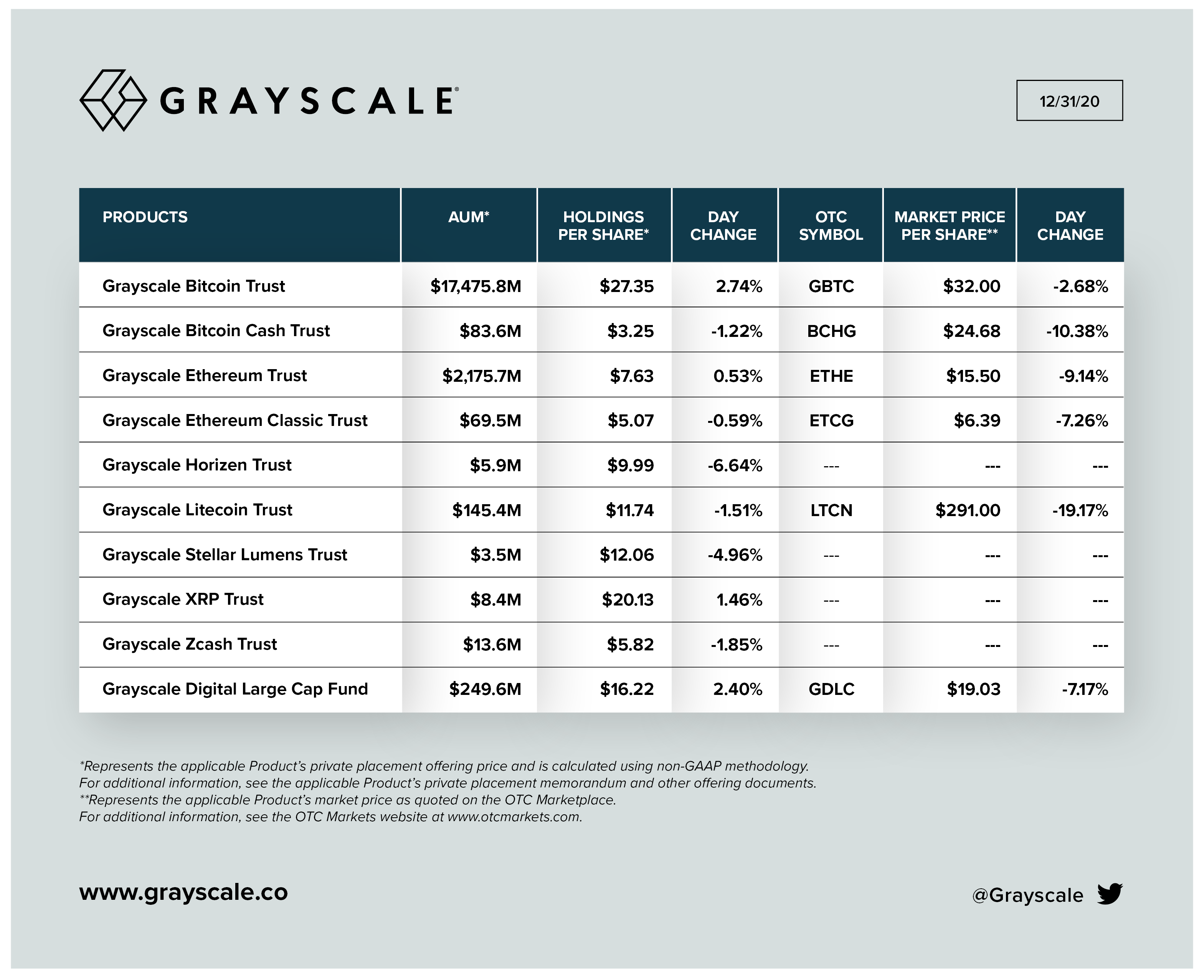 Grayscale時価総額