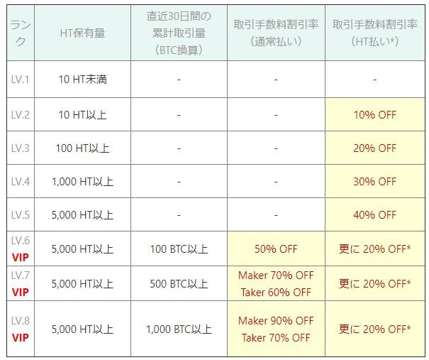取引手数料割引ランクの条件および割引率