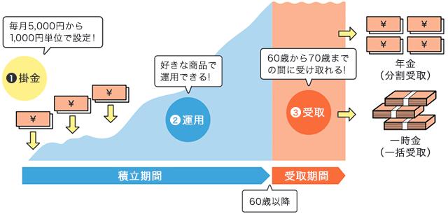 iDeCo 積立&年金受け取りイメージ