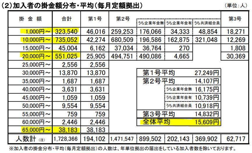 iDeCo 加入者の掛金額分布・平均