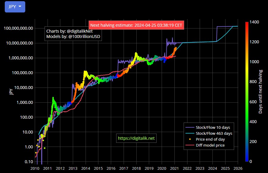 Bitcoin Stock to Flow Model (2021年02月11日時点)