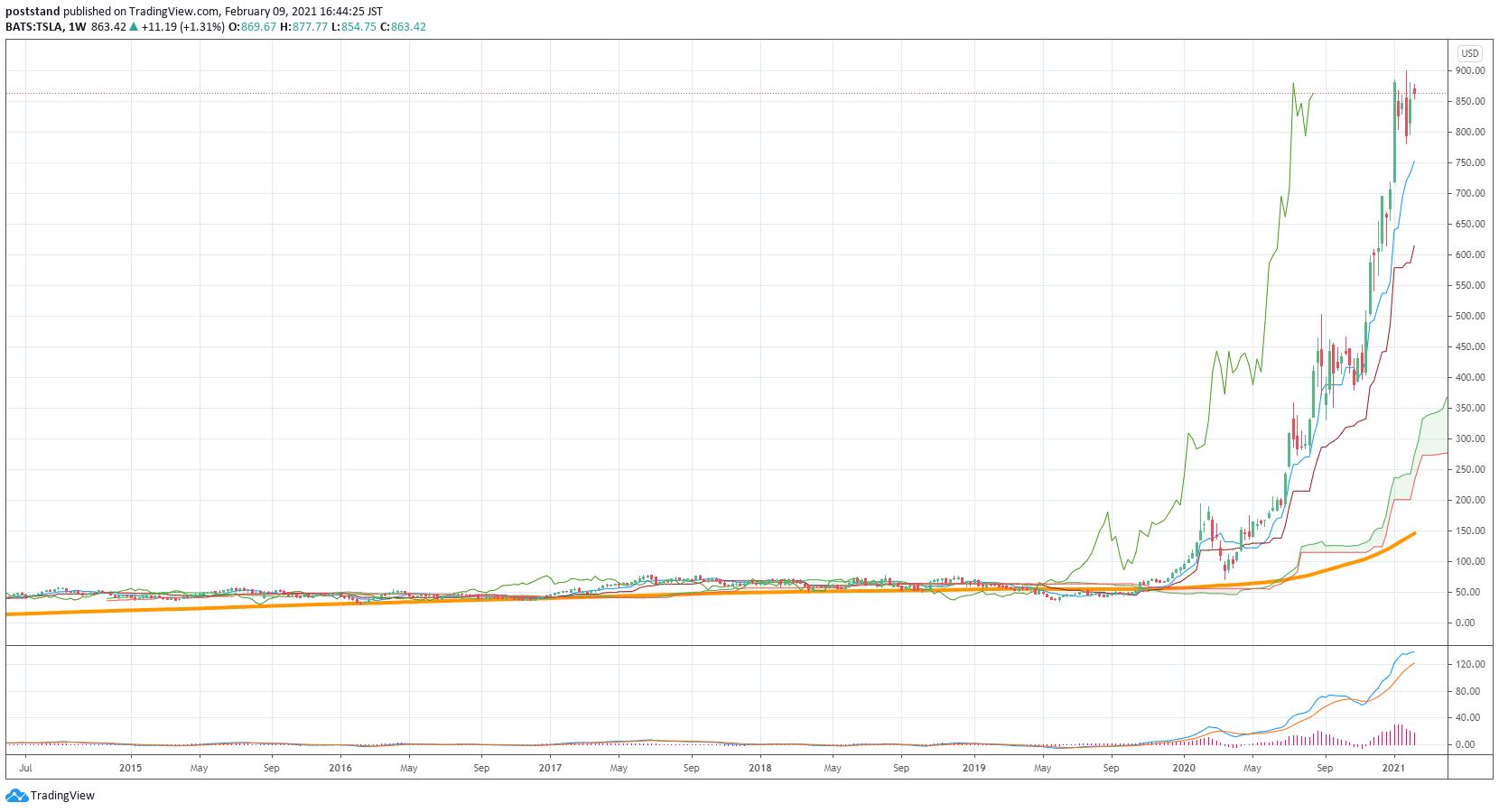 テスラ社株価推移