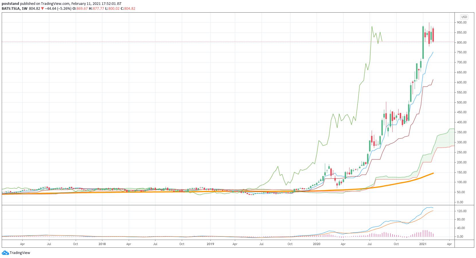 テスラ社 株価推移