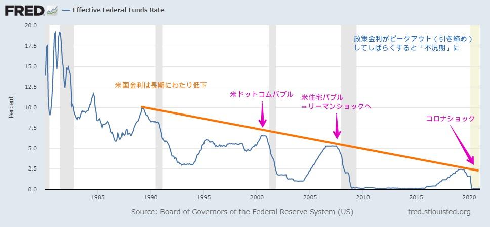 米政策金利(FFレート)の推移とバブル・不況