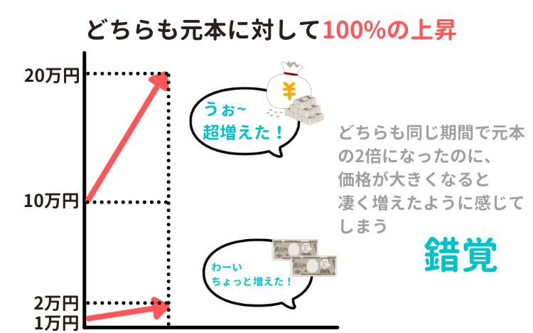 通常のグラフの欠点