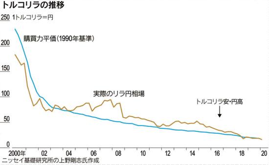 トルコリラ円と購買力平価の関係