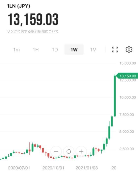bitmax LINK(LN)のチャート