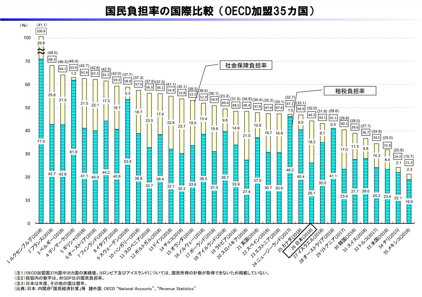 国民負担率の国際比較(OECD加盟35カ国)