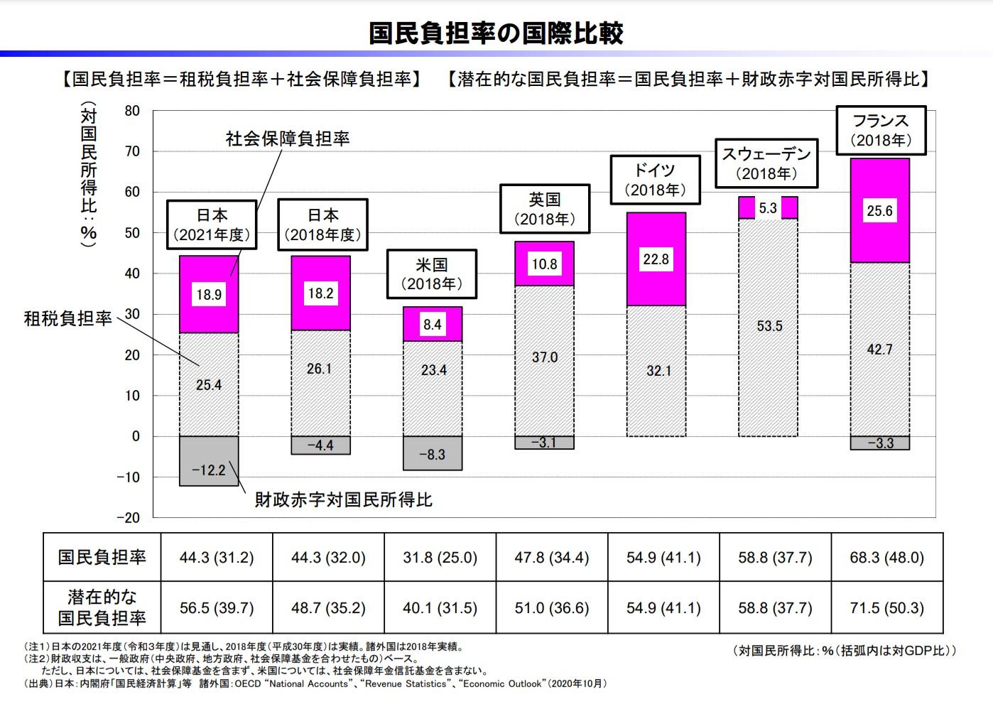 国民負担率の国際比較(主要国)