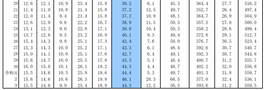 国民負担率の推移(対国民所得)