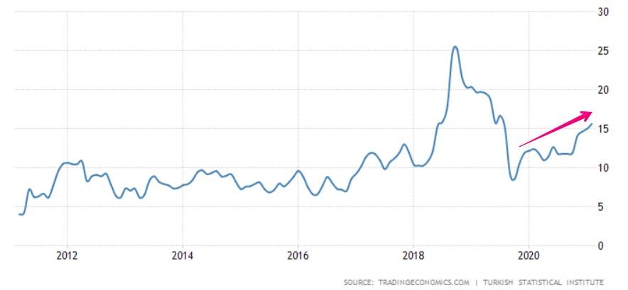 トルコ インフレ率の推移(10年間)