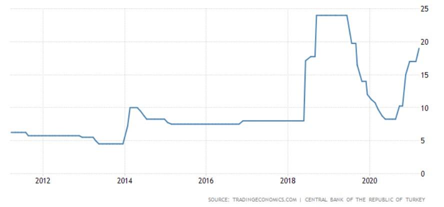 トルコ政策金利の推移