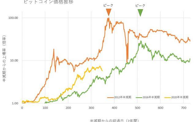 下落が続くビットコイン、4年に1度の強気相場は終焉したのか?過去のサイクルと現状を比較