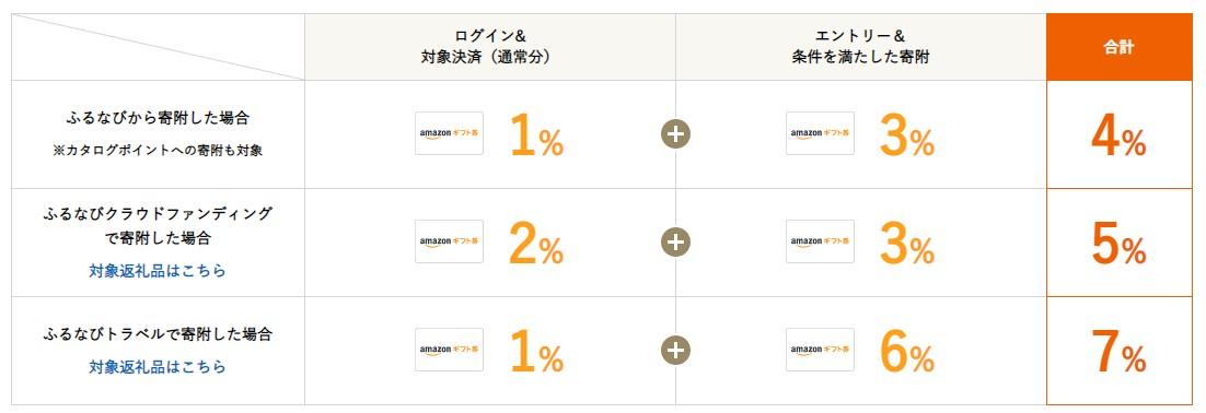 ふるなび:Amazonギフト券 コードの付与率