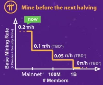 Pi Networkダウンロード、ハーベスト半減期
