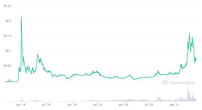 トロン(TRON TRX)のチャート推移