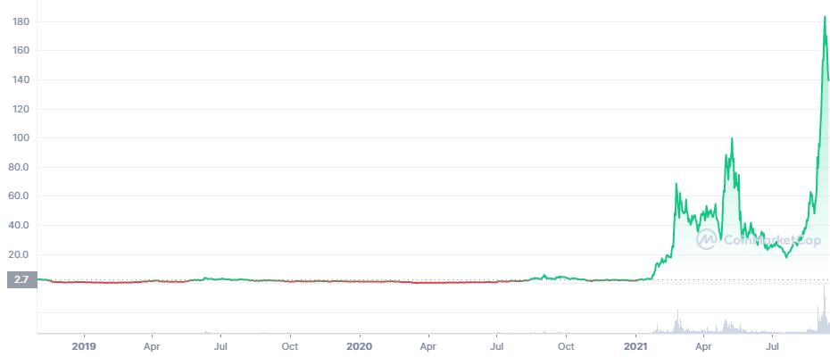 FTMの価格推移