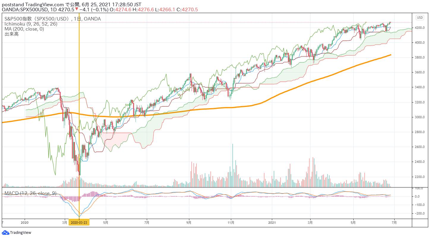 S&P500指数チャート(コロナショック以降)