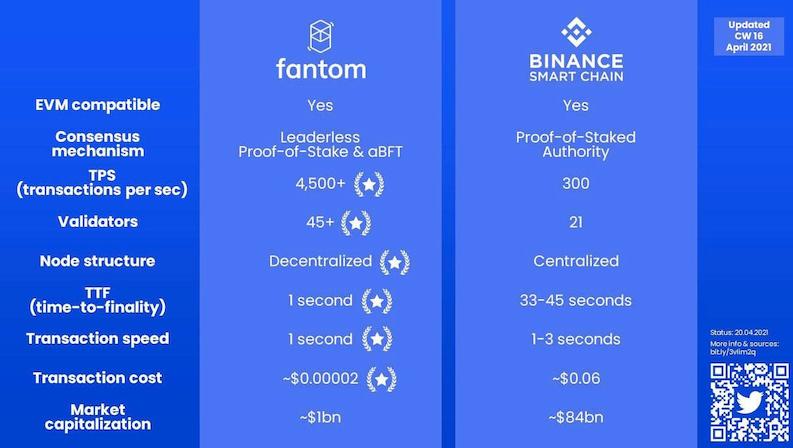 Fantom vs BSCとは