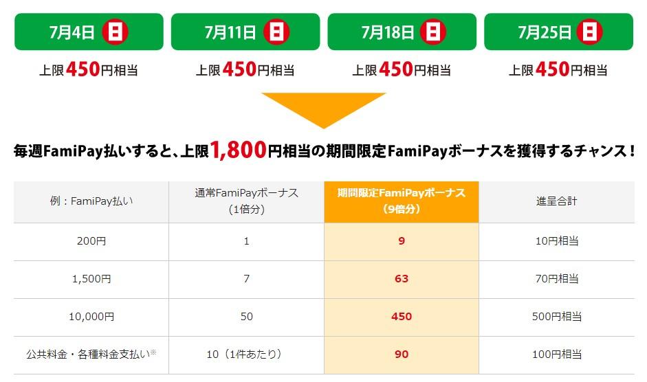 FamiPayボーナス 10倍キャンペーン:賢い利用方法