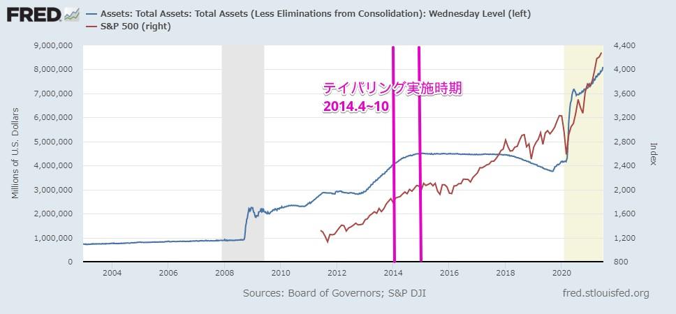 FRB資産額 と S&P500株価の関係