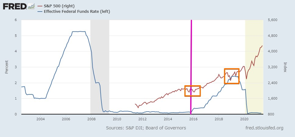 米国政策金利 と S&P500株価の関係