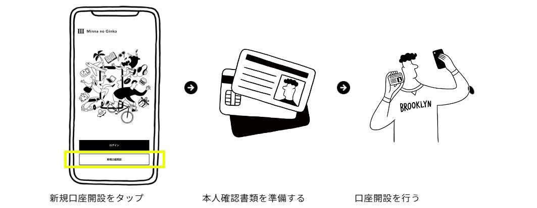 みんなの銀行:口座開設の流れ