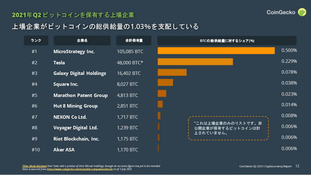 CoinGecko 仮想通貨 四半期レポート 2021年Q2:ビットコイン