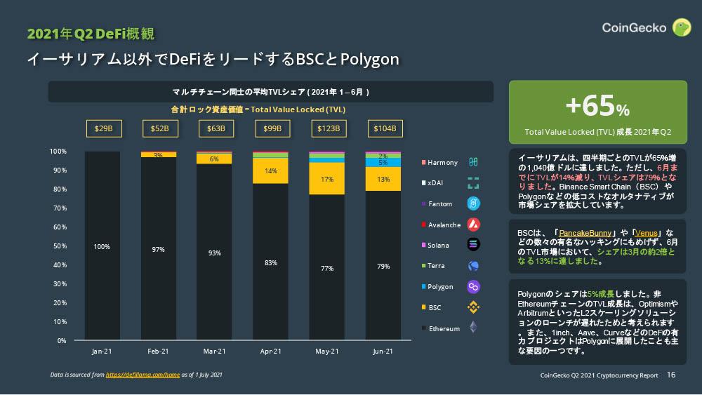CoinGecko 仮想通貨 四半期レポート 2021年Q2:DeFi
