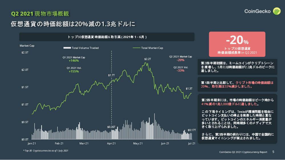 CoinGecko 仮想通貨 四半期レポート 2021年Q2:市場概況