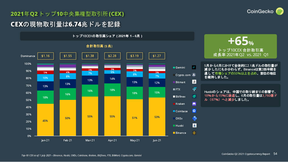 CoinGecko 仮想通貨 四半期レポート 2021年Q2:中央集権取引所CEX
