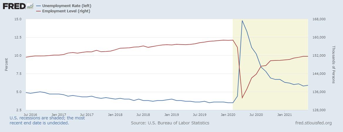 失業率と雇用数