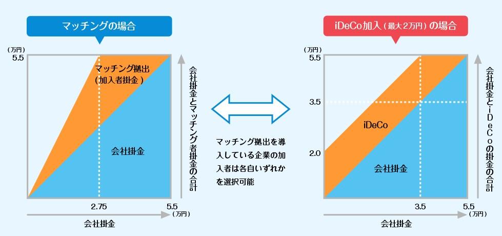 企業型DC加入者のマッチング拠出とiDeCo同時加入の掛金上限比較