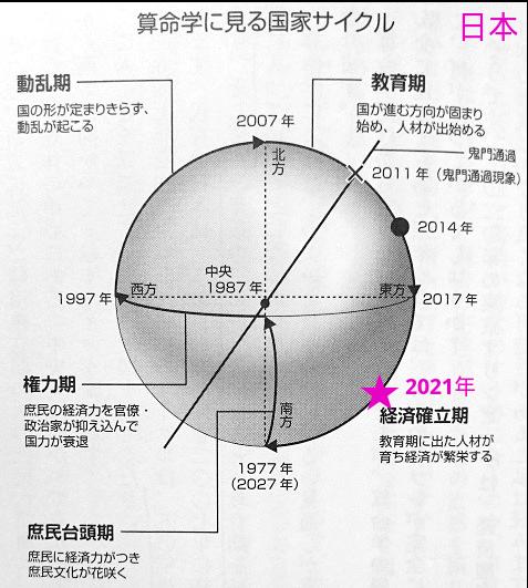 日本を算命学で占う