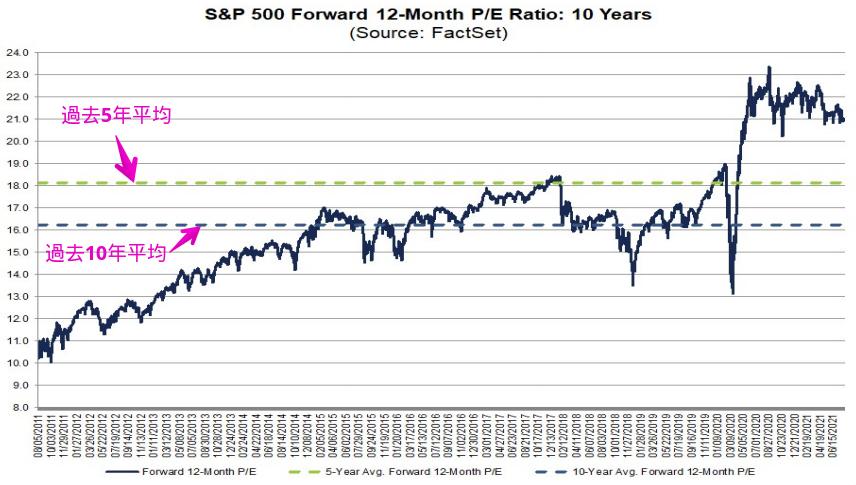 過去10年間のS&P500の予想PERの推移を示すデータ