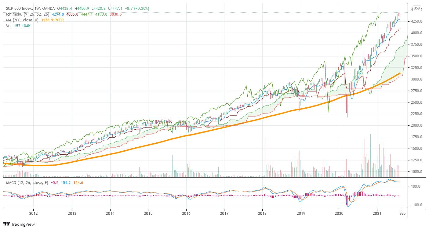 過去10年間のS&P500チャート