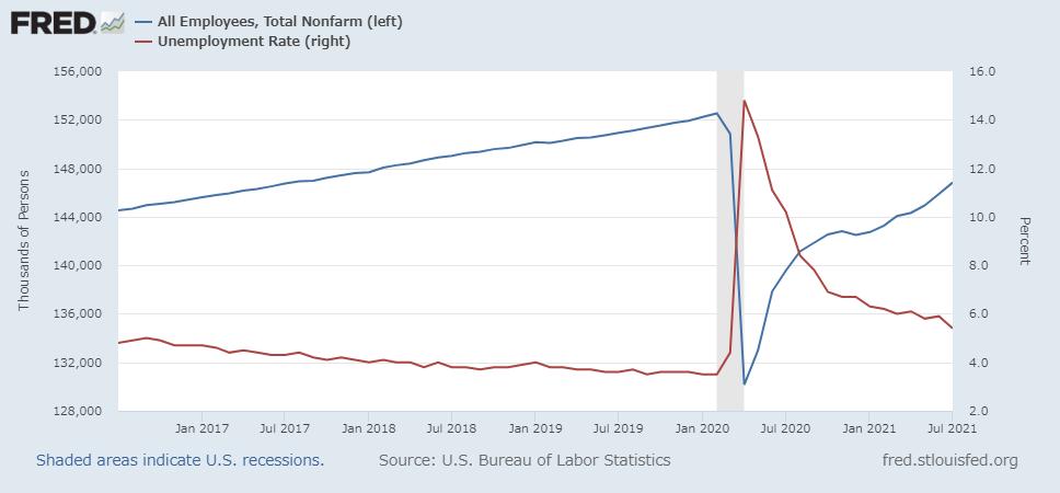 失業率と非農業部門の雇用者数