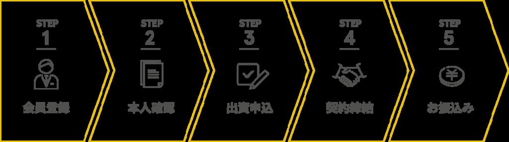 COZUCHI:口座開設・新規登録の流れ