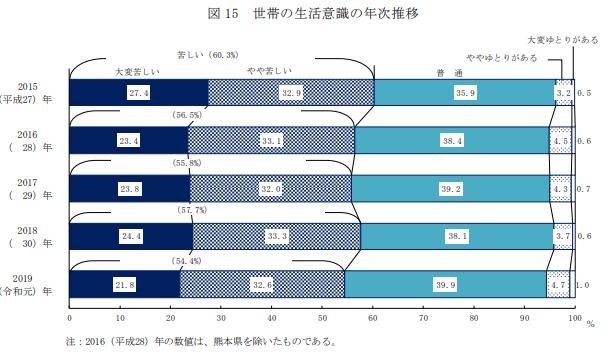 厚生労働省:国民生活基礎調査の概況 調査