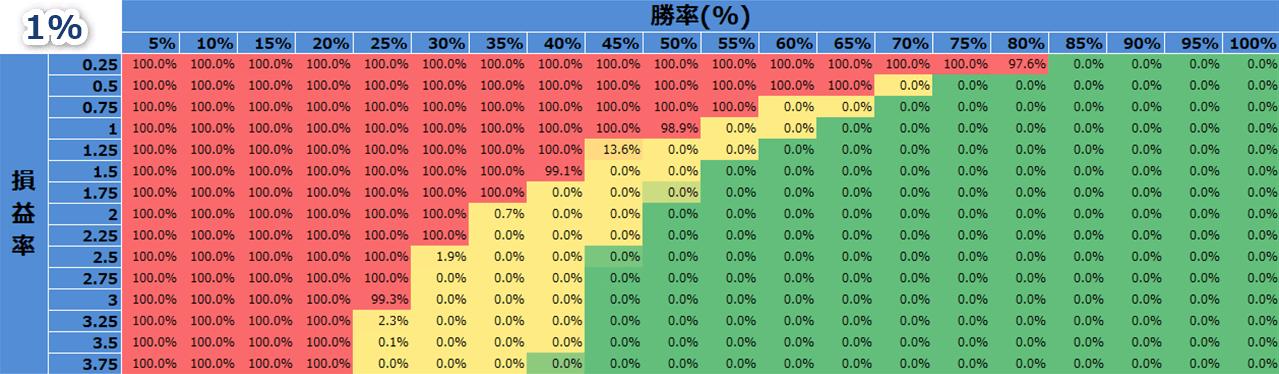 バルサラの破産確率(資金比率1%のとき)
