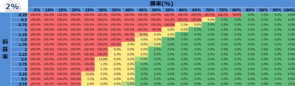 バルサラの破産確率(資金比率2%のとき)