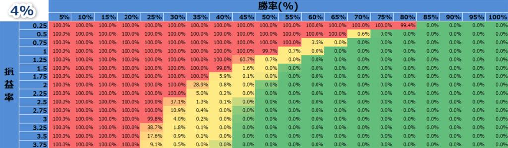 バルサラの破産確率(資金比率4%のとき)